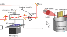 Guided Terahertz reflectometry setup
