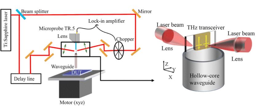 Guided Terahertz reflectometry setup
